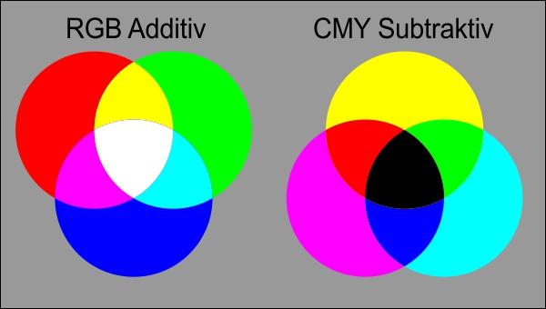 Darstellung der additiven und subtraktiven Farbmischung