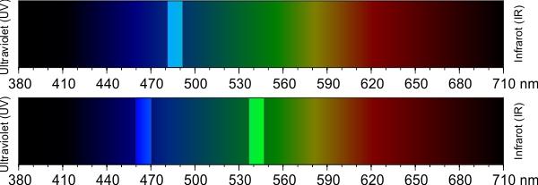 Darstellung der Metamerie bei der Wahrnehmung der Farbe Cyan