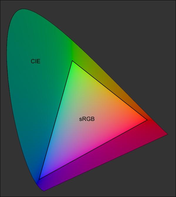 sRGB im CIE-Farbraum