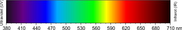 Darstellung des von Menschen sichtbaren Bereiches des Elektromagnetischen Spektrums