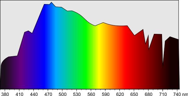 Spektralverteilung des Sonnenlichtes im sichtbaren Bereich